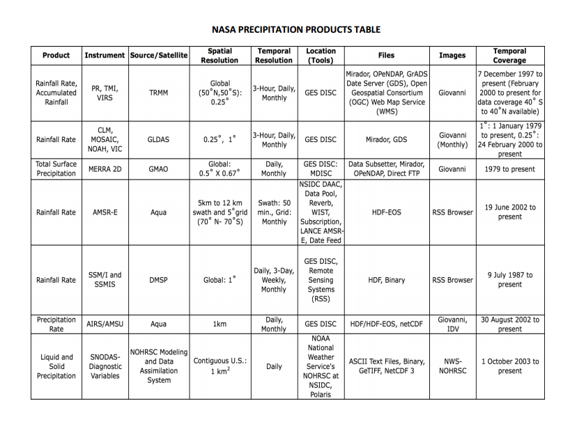 Table 1. NASA precipitation table. Source: NASA's ARSET program (http://arset.gsfc.nasa.gov/water)